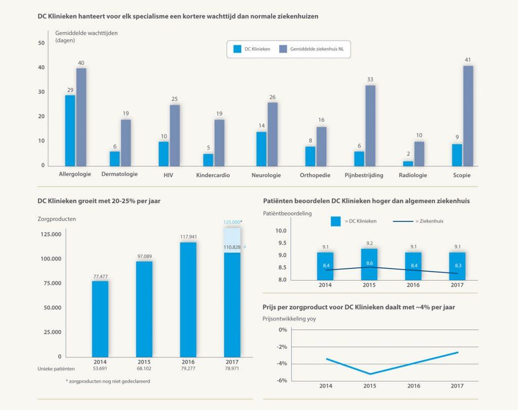 DC_infographics