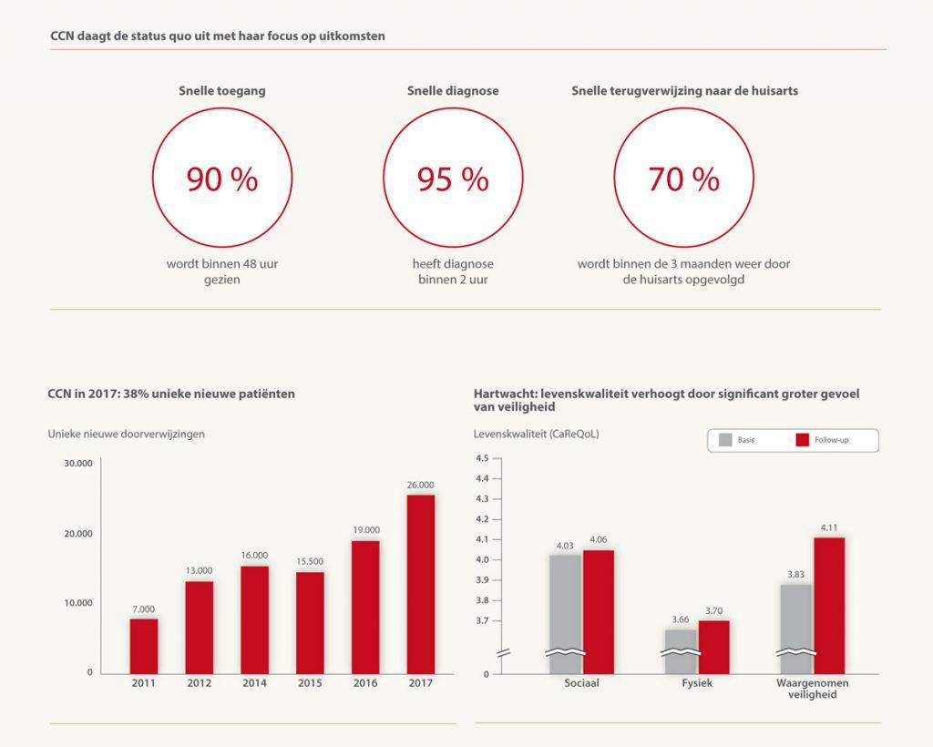 ccn-infographic